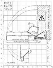 Putzmeister M36-4 Chart